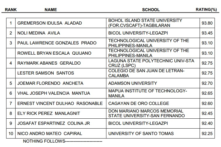 MECHANICAL ENGINEER LICENSURE EXAMINATION RESULTS RELEASED IN TWO